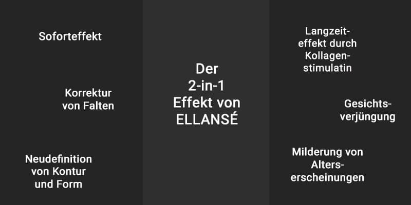 Wirkung Ellanse
